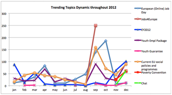 Trending topics dynamic throughout 2012