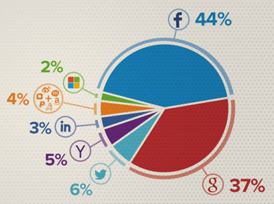 Top Social Login Preferences, source Janrain.com