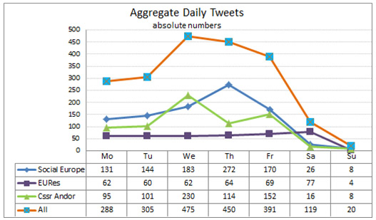 Figure1: Aggregate daily tweets