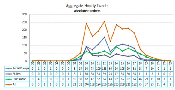 Figure2: Aggregate hourly tweets