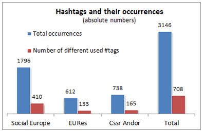 Figure 3: Hashtag volume and occurrences: User overview vs. total