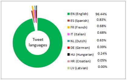 Figure 1: Tweet languages