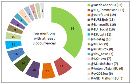 Figure 2: Top mentions with at least 5 occurrences
