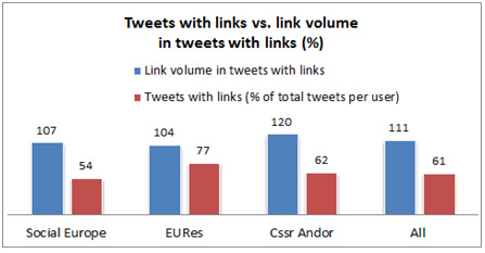 Figure 1: Links and tweets with links vs. total of tweets