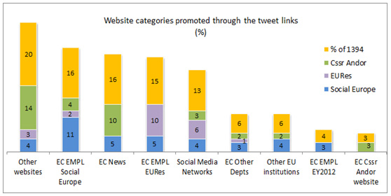 Figure 2: Categories of websites linked in the tweet body