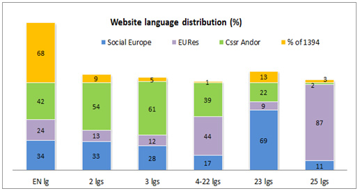 Figure 3: Websites' languages