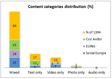 Figure 4: Content categories