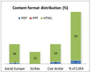Figure 5: Content format distribution by user