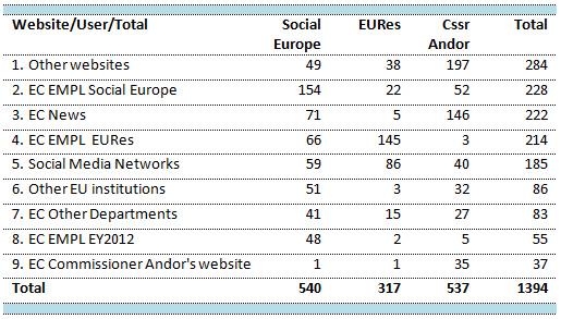 Table 2: Website categories