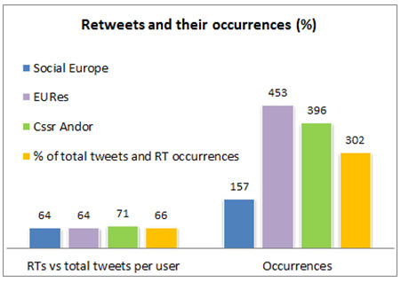 Figure 1: RTs and occurrences