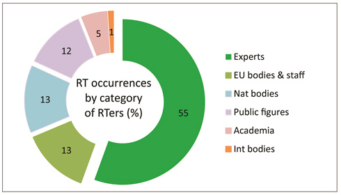 Figure 2: RT Occurrences by category of retweeters