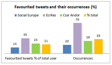 Figure 1: Favourite tweets