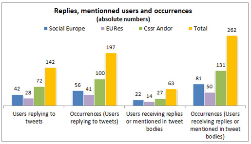 Figure 2: Replies, recipients/mentions and their occurrences