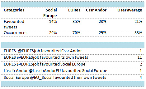 Table 1: Favourited tweets, occurrences by user and favourited tweet reciprocity