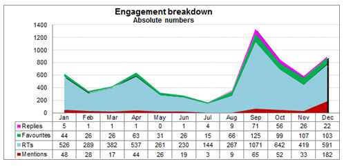 Figure 3: Annual aggregate engagement breakdown 2012
