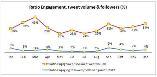 Figure 5: Ratio - Engagement, tweet volume & followers