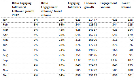 Table 4: Engagement, follower growth and tweet volume