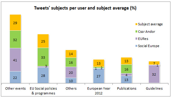 Figure 27: Tweet subjects per user and subject average (%)