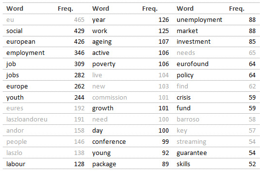 Table 1: Most frequent words