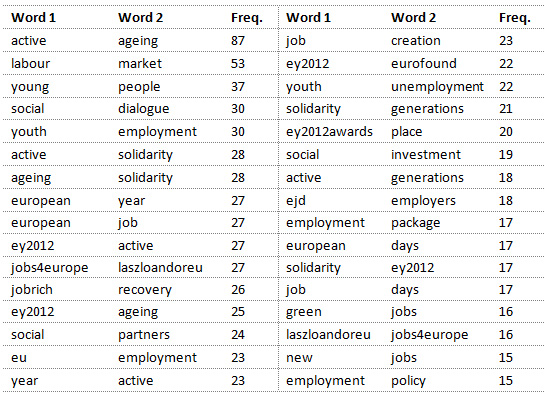 Table 2: Most used word pairs