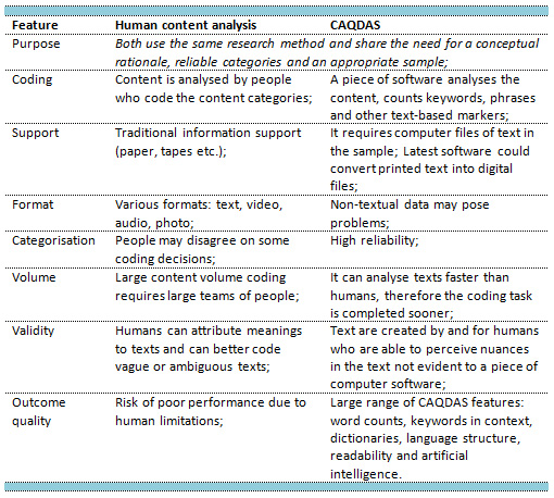 Table 1: Human content analysis and CAQDAS - Benefits vs. limitations