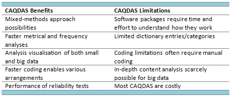 Table 2: CAQDAS software – Benefits vs. limitations